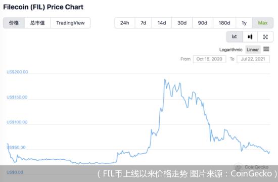 (FIL币上线以来价格走势 图片来源:CoinGecko)