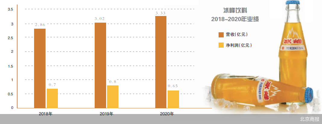 收入来源单一 老牌汽水冰峰借助资本力量抢夺市场份额