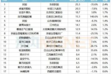 """东阿阿胶稳坐""""中国城市实体药店TOP20畅销品牌和企业""""榜首"""