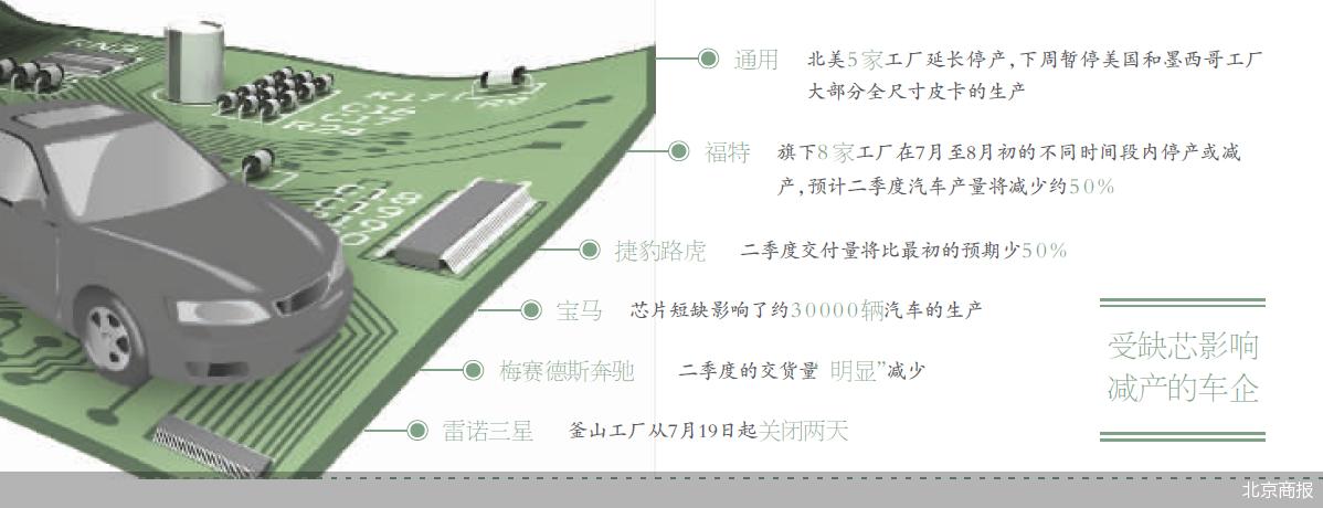 """企业致力提高半导体芯片产能 汽车""""芯""""荒仍无解?"""