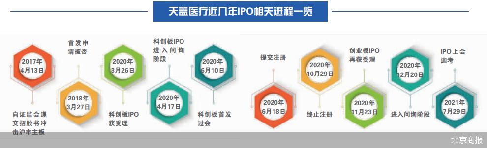 四年内三度备战IPO背后:天益医疗报告期内资产负债率逐年攀升