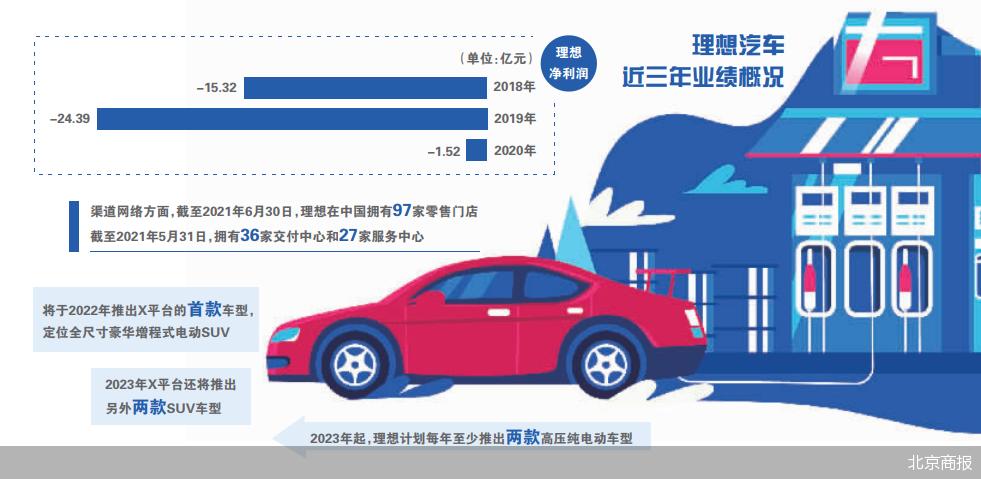 一年内两地上市背后 理想汽车的保发局