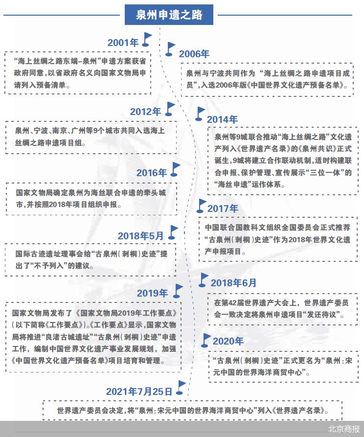 """泉州申遗成功 世界遗产名录中再添一颗""""明珠"""""""