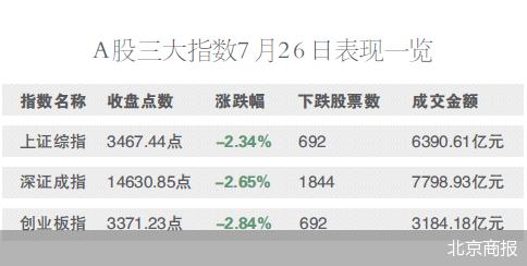 """A股遭遇""""黑色星期一""""三大指数齐跌 沪指收跌2.34%"""