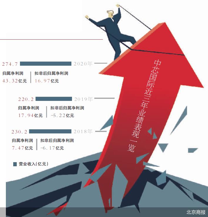 中芯国际市值首破5000亿 公司盘中罕见触及涨停