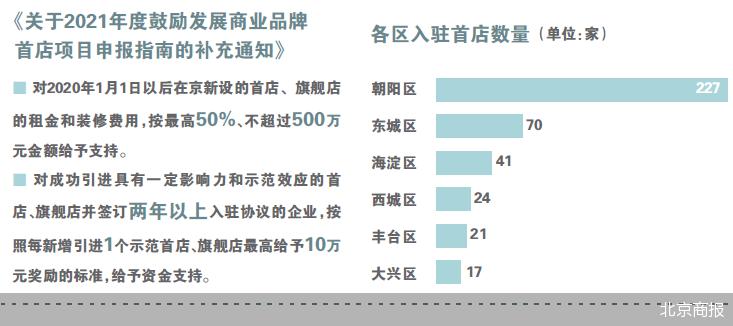 北京蓄力首店经济 品牌方与商场寻求深度合作