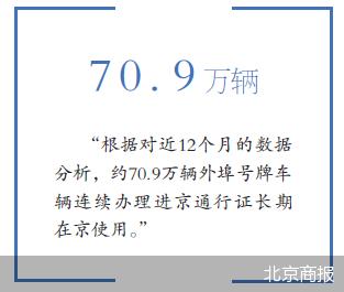 北京发布外省区市机动车交通管理新措施 外地车牌限行的又一次升级