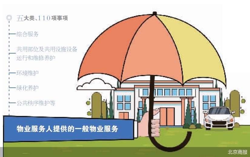 """北京小区物业服务""""有据可依"""" 边界问题得以进一步明确"""