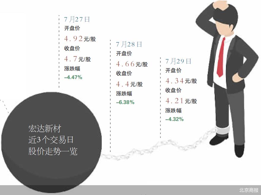 宏达新材收深交所关注函 隋田力与杨鑫关系被追问