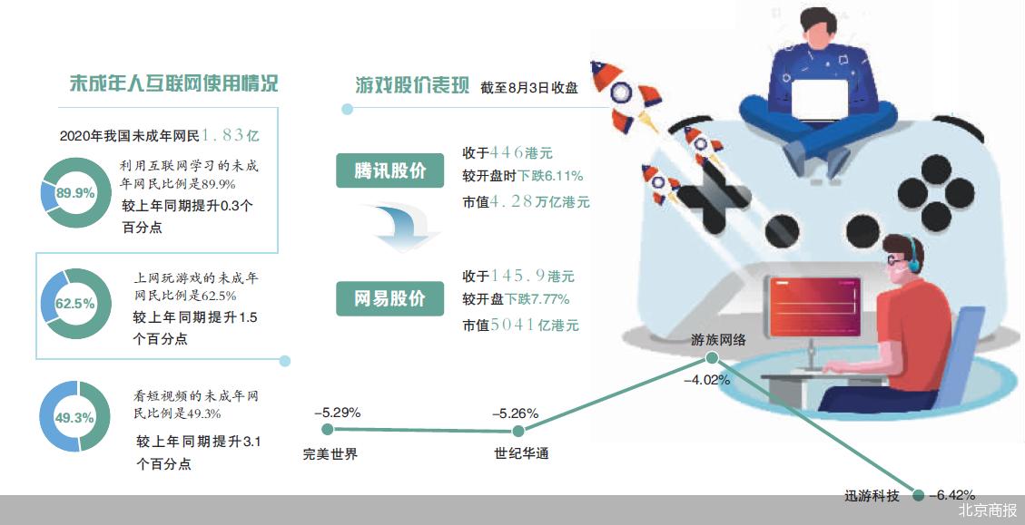 国内最大的游戏公司腾讯股价直线下跌 市值蒸发3990亿港元