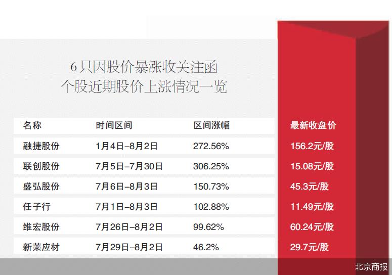 概念股炒作监管升级  收函后股价表现不一