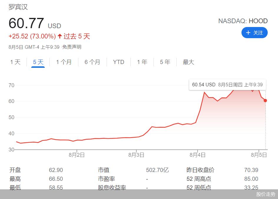 Robinhood的股票又火了,三日涨幅破100%