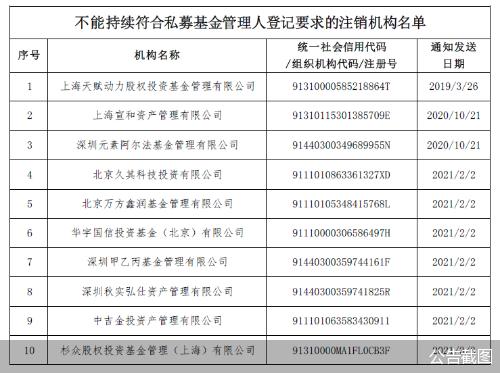 10家私募机构被中基协注销登记 并录入资本市场诚信档案数据库