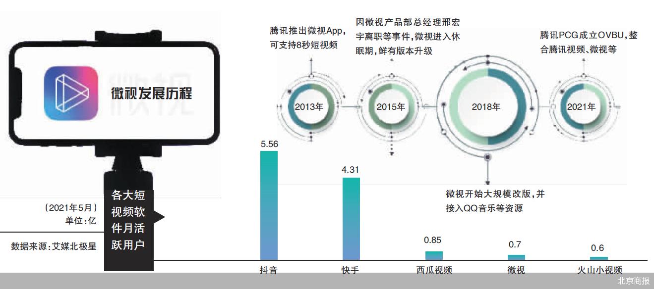 微视否认裁员 和腾讯视频整合力求化零为整