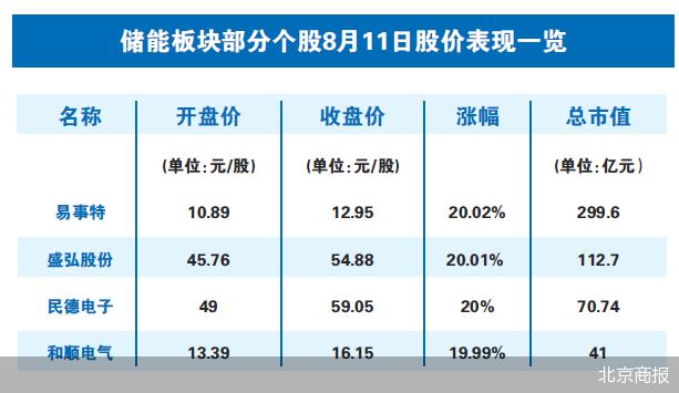 上能电气股价累计涨幅高达263.79% 龙头股二度停牌核查