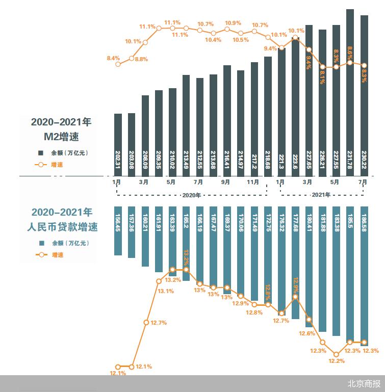 7月信贷和社融数据走低 下半年信贷扩张速度会加快吗