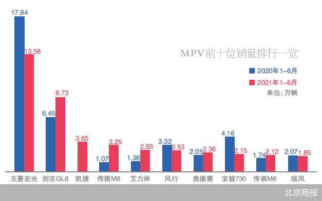 """上半年MPV批发量为56.3万辆,中低端MPV销量""""腰斩"""""""