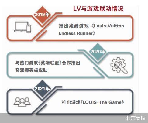 破圈衍生新元素 奢侈品巨头LV为何钟情游戏?