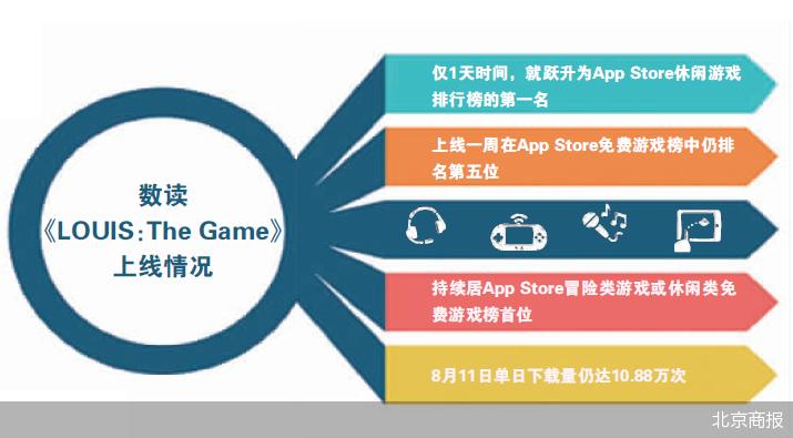 奢侈品巨头LV培养品牌潜在消费者  为何对游戏情有独钟