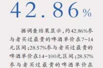 72%消费者表示不买账 高端啤酒曲高和寡