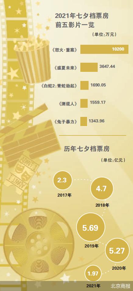 七夕档全国报收电影票房1.97亿元,动作犯罪题材占半壁江山