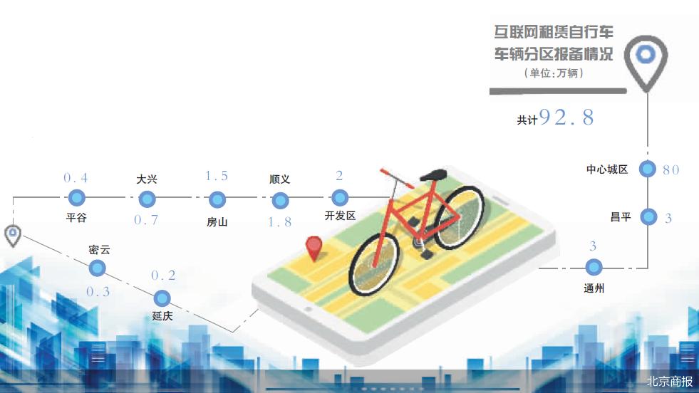 完成新商业模式引导 共享单车市场化运营正当时