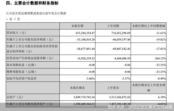 图片来源:深圳证券交易所官网截图
