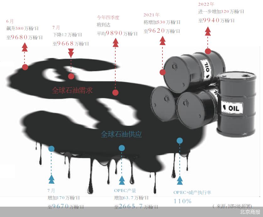 油价一路上行 通胀高企压力让美国坐不住了