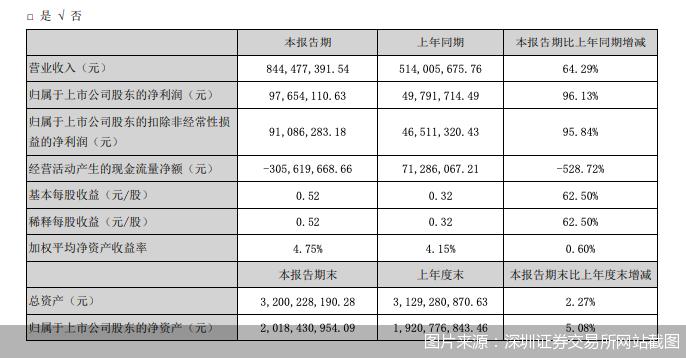 图片来源:深圳证券交易所网站截图