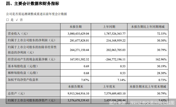 产能释放助力销售发展,蒙娜丽莎上半年营收同比增长72.33%