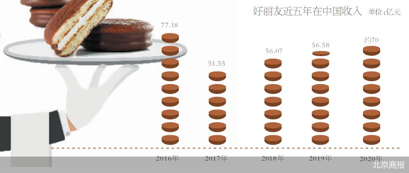 食品饮料行业迎来集体涨价潮 好丽友部分派类产品涨价