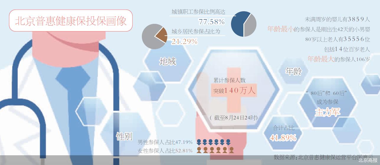 打通医保账户支付升级 北京普惠健康保出台便民举措