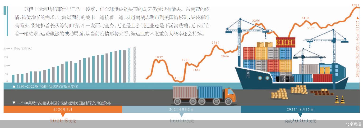 一箱难求运费飙涨 全球海运业不堪重负