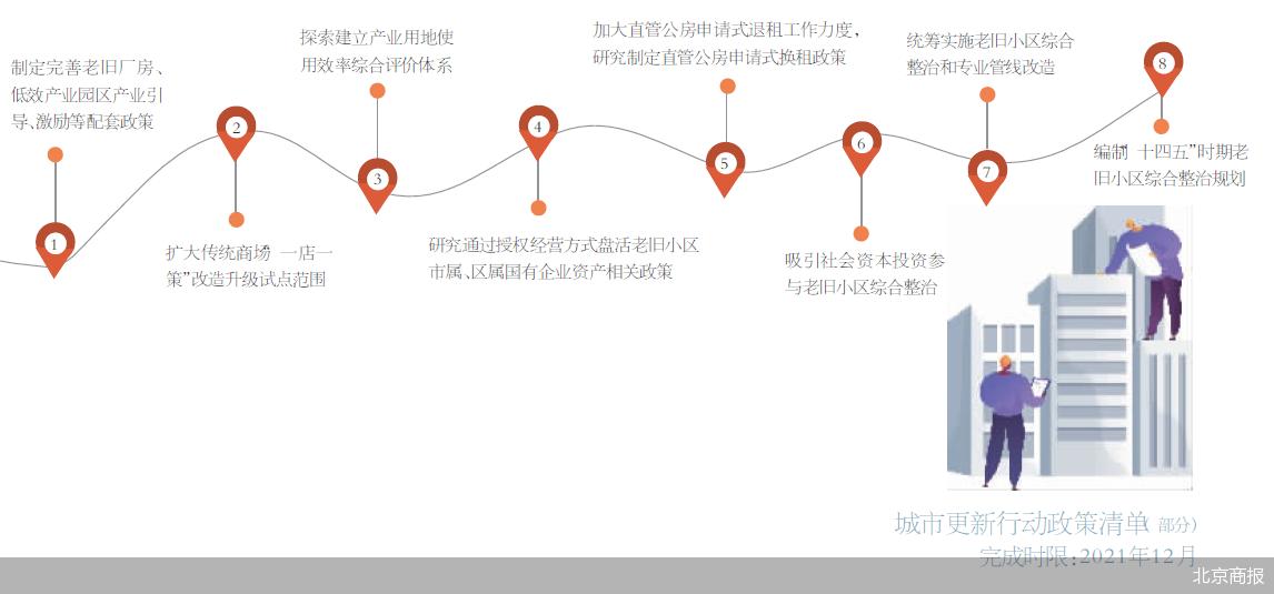 北京发布城市更新行动计划,明确传统商圈改造等六大项目任务