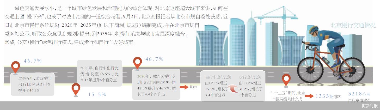 解决突出问题 北京打造七大慢行街区
