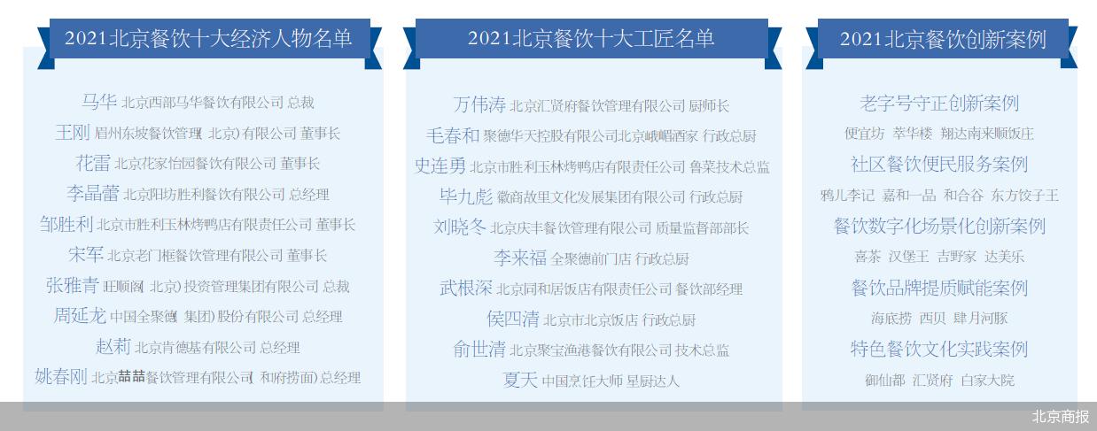 你知道北京餐饮优秀品牌有哪些吗?