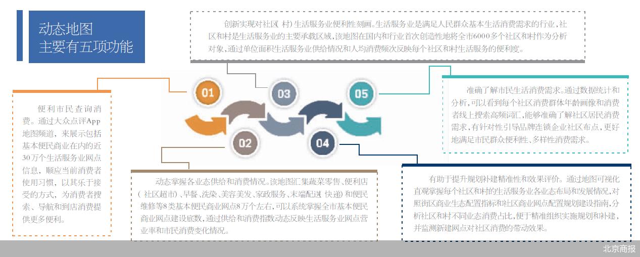北京市商务局正式发布了北京市生活服务业网点动态地图