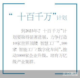 到2025年产业集群规模破万亿 北京智能制造定目标