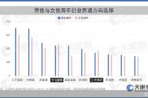 平均每7秒诞生一家创业公司,青年创业聚焦北京