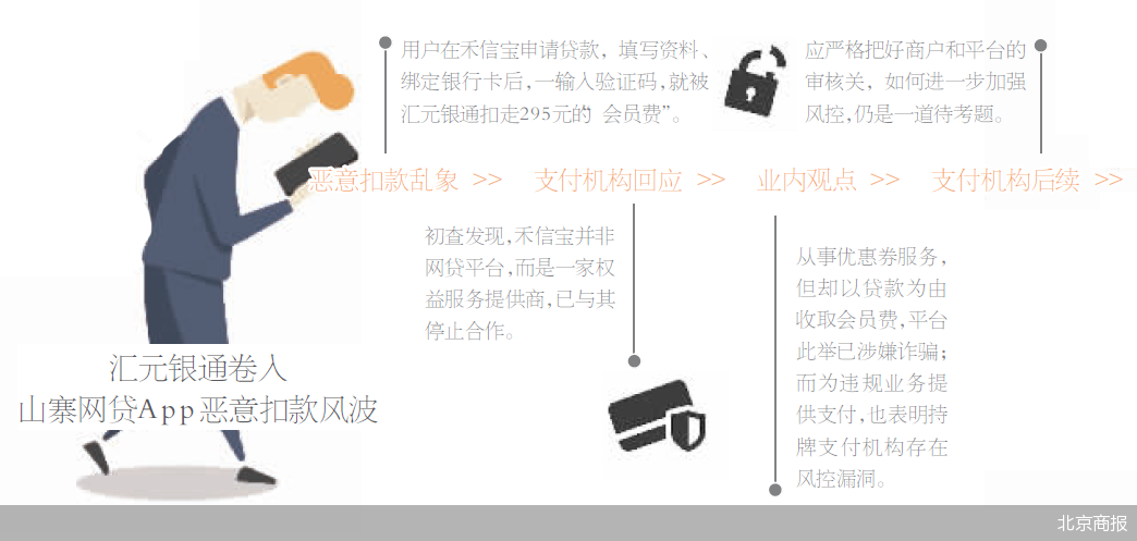 汇元银通卷入山寨网贷App 贷款不成反被扣会员费