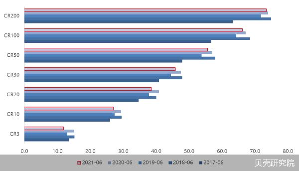 房企陆续交出上半年成绩单:进入被动式增长期