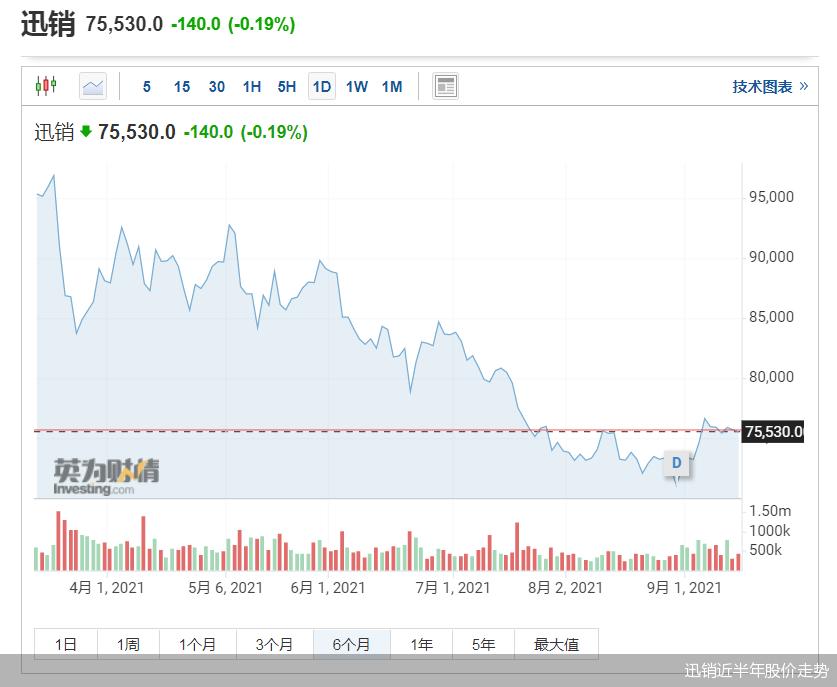 迅销近半年股价走势