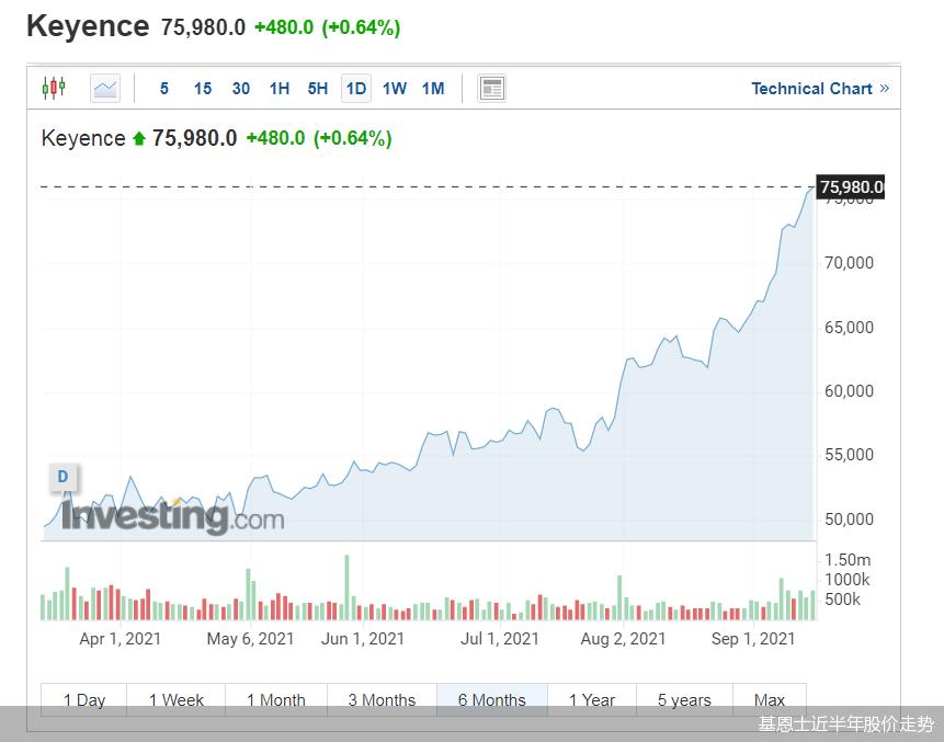 基恩士近半年股价走势