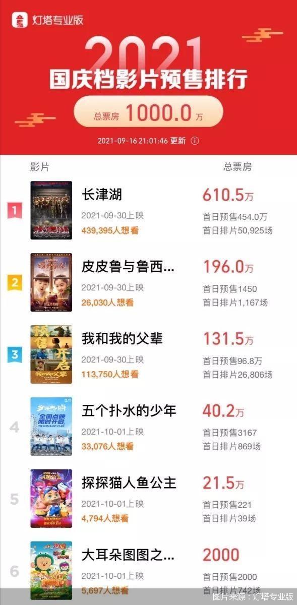 数据显示:2021年国庆档新上映影片预售票房破千万元
