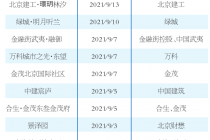 """月半13项目进场 北京房企抢收""""金九"""""""