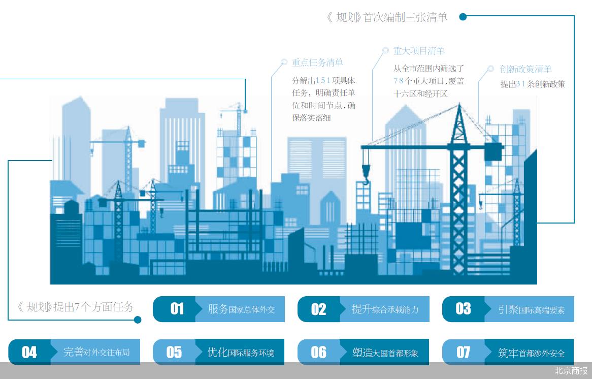 北京国际交往中心功能建设有了第一个五年规划