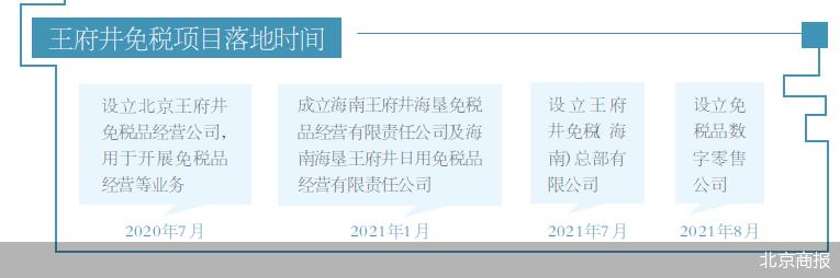 """王府井""""大商业""""扩容  东安市场等加速调整"""