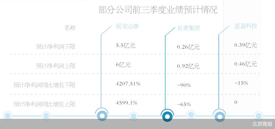 65只个股预告前三季度业绩,延安必康预增4207.51%-4599.1%