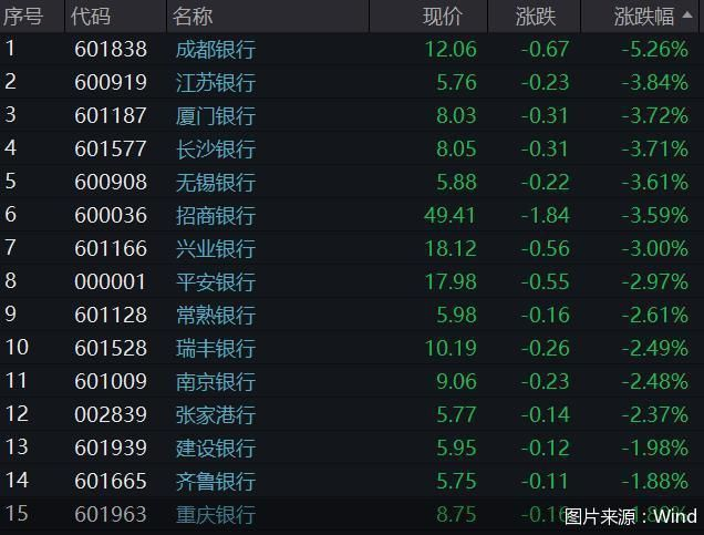 地产风险传导至银行股,中秋节后A股银行股呈下跌态势