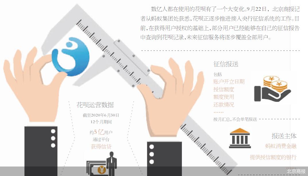 花呗正逐步推进接入央行征信系统 未来征信服务将逐步覆盖全部用户